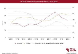 Российский экспорт в Африку сокращается второй год подряд